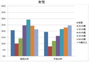 昭和55年_平成24年BMI女性.jpg