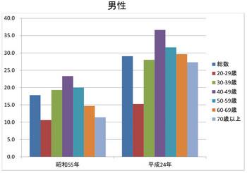 昭和55年_平成24年BMI男性.xlsx.jpg