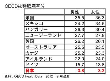 OECD肥満率.jpg